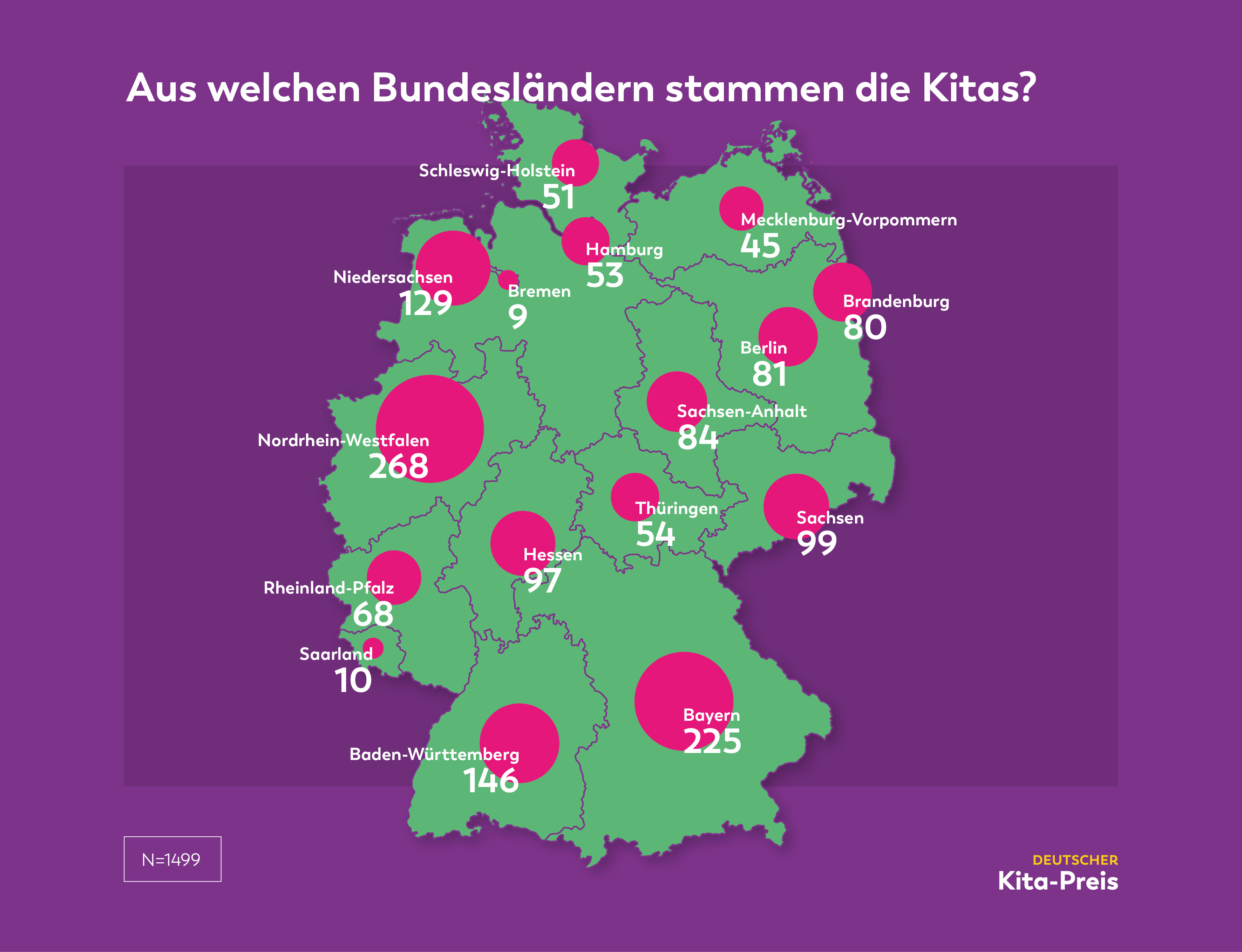 Grafik_Kita_Bundesländer_absolut